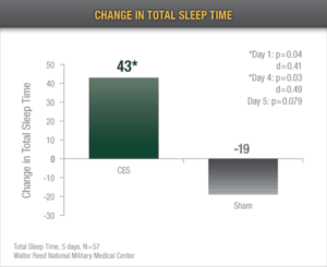 change in total sleep time